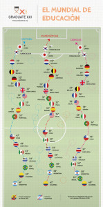 Education and football: map designed by Graduate XXI based on PISA results